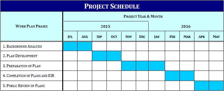 City of Bell General Plan Update – Work Plan